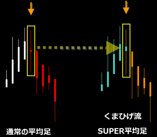 SUPER平均足・SUPER平均足.PNG